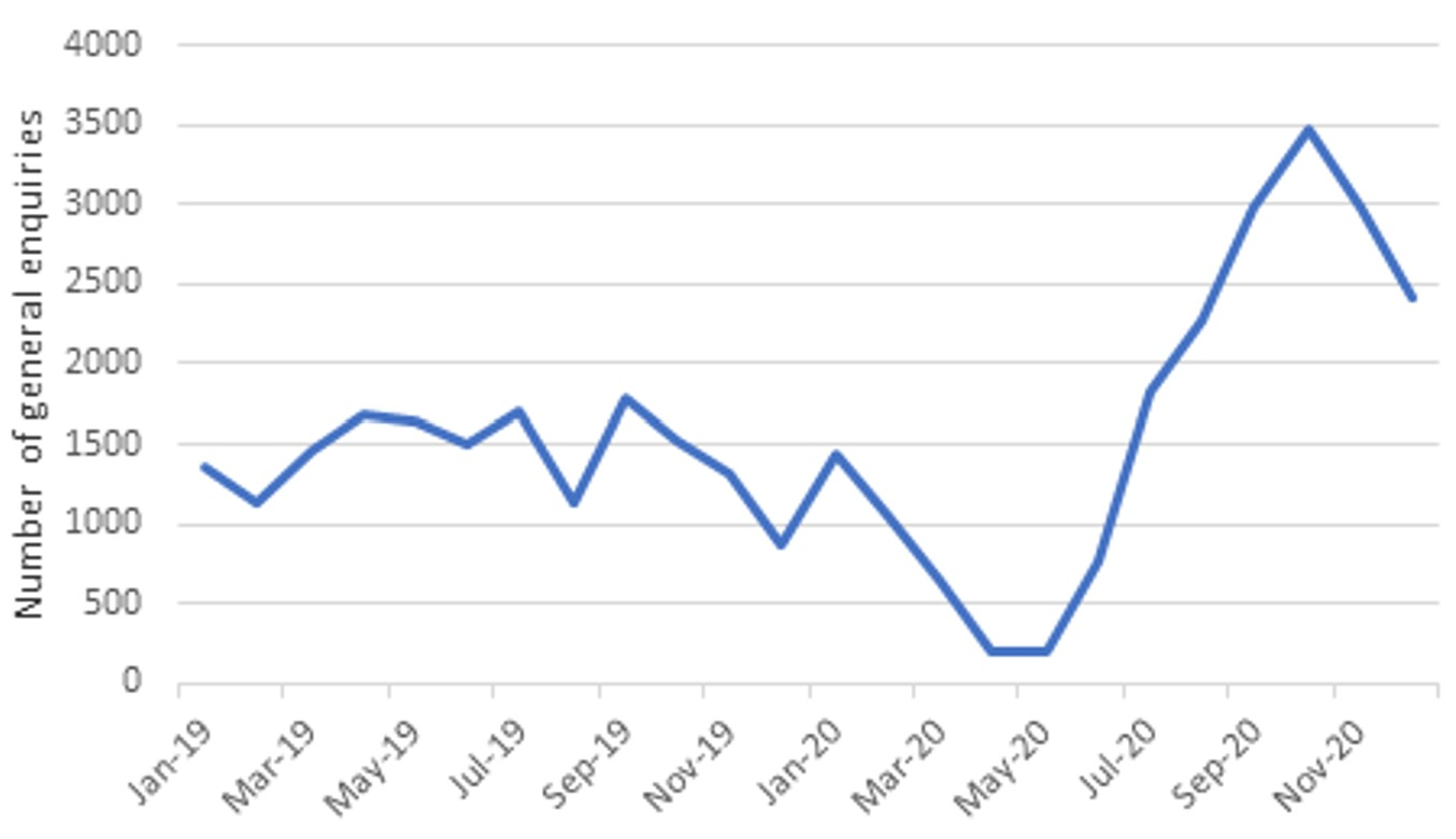 Graph showing fall in enquiries at start of pandemic followed by sharp rise later in 2020