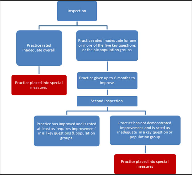 Proposed flow diagram for entry into GP special measures
