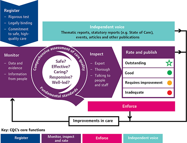 diagram showing the CQC operating model