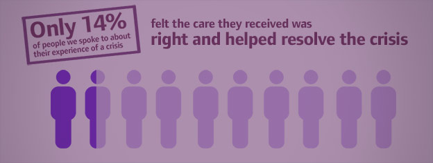 Only 14% of people who told us about their experience of crisis felt the care they received was right and helped resolve their crisis