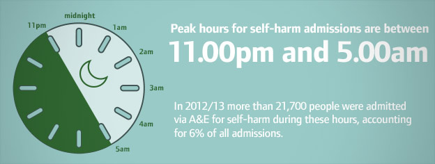 Peak hours for self-harm admissions are between 11:00pm and 05:00am