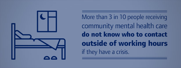 More than 3 in 10 people receiving community mental health care do not know who to contact outside of working hours if they have a crisis.