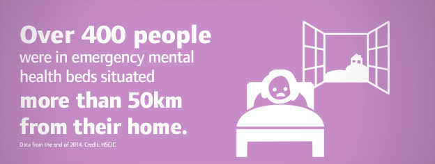 Over 400 people were in emergency mental health beds situated more than 50km from their home