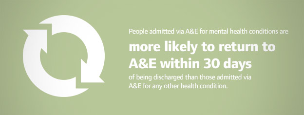 People admitted via A&E for mental health conditions are more likely to return to A&E within 30 days of being discharged than those admitted via A&E for any other health condition