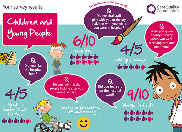 Some of the things we found out from the 2014 children and young people's survey
