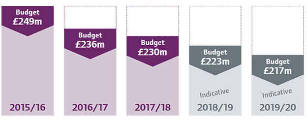 Chart showing that our budget has reduced from £249m in 2015/16 to £230m in 2017/18. Indicative figures for 2019/20 are £217m for 2019/20