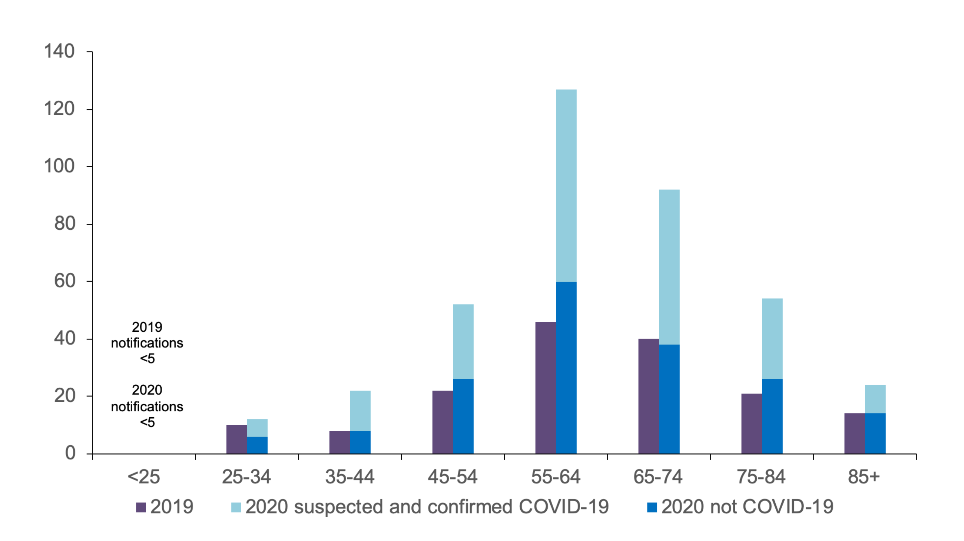 chart showing the number of deaths of people with a learning disability, comparing deaths in 2019 with deaths in 2020, dividing the 2020 deaths between those not related to COVID-19 and suspected and confirmed COVID-19 cases