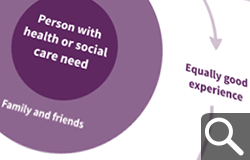 Person-centred care presentation image