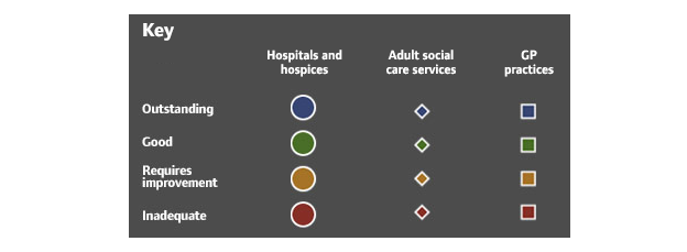 State of Care | Care Quality Commission