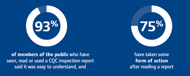 93% of the public who have read an inspection report say it was easy to understand