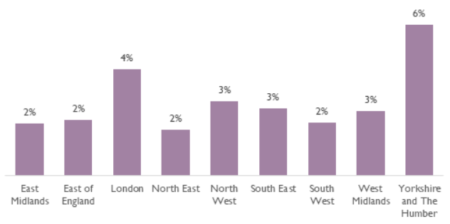 Graph showing the highest rates of staff absence in London and Yorkshire & the Humber