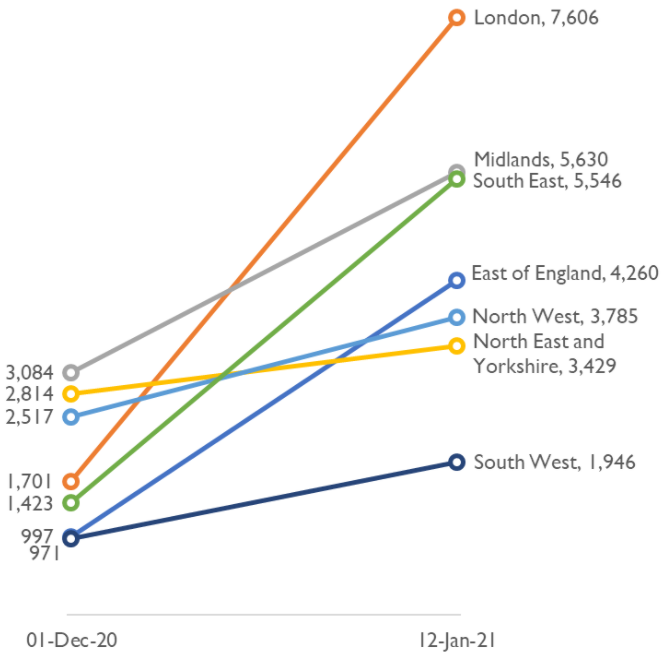 Chart showing London with the highest and the South West with the lowest numbers of acute hospital beds occupied by by COVID-19 patients