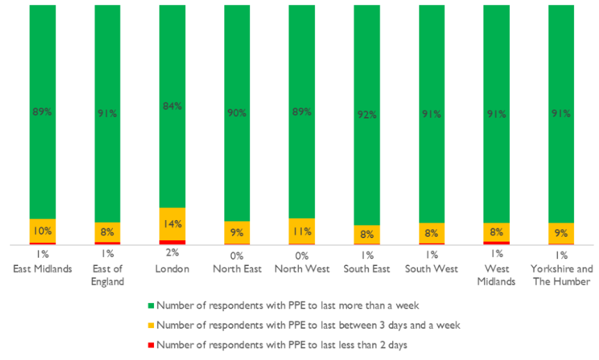 Graph showing the largest percentage of providers without available PPE being in London