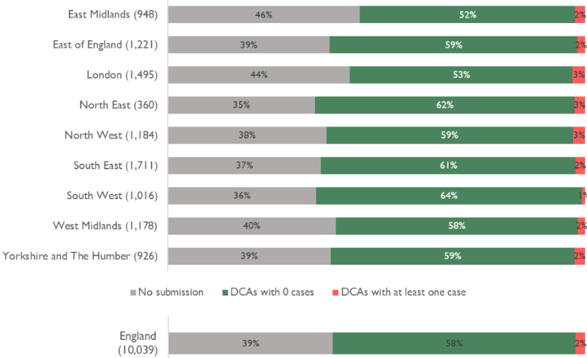 Graph showing the highest rate of covid in London, the North East and North West