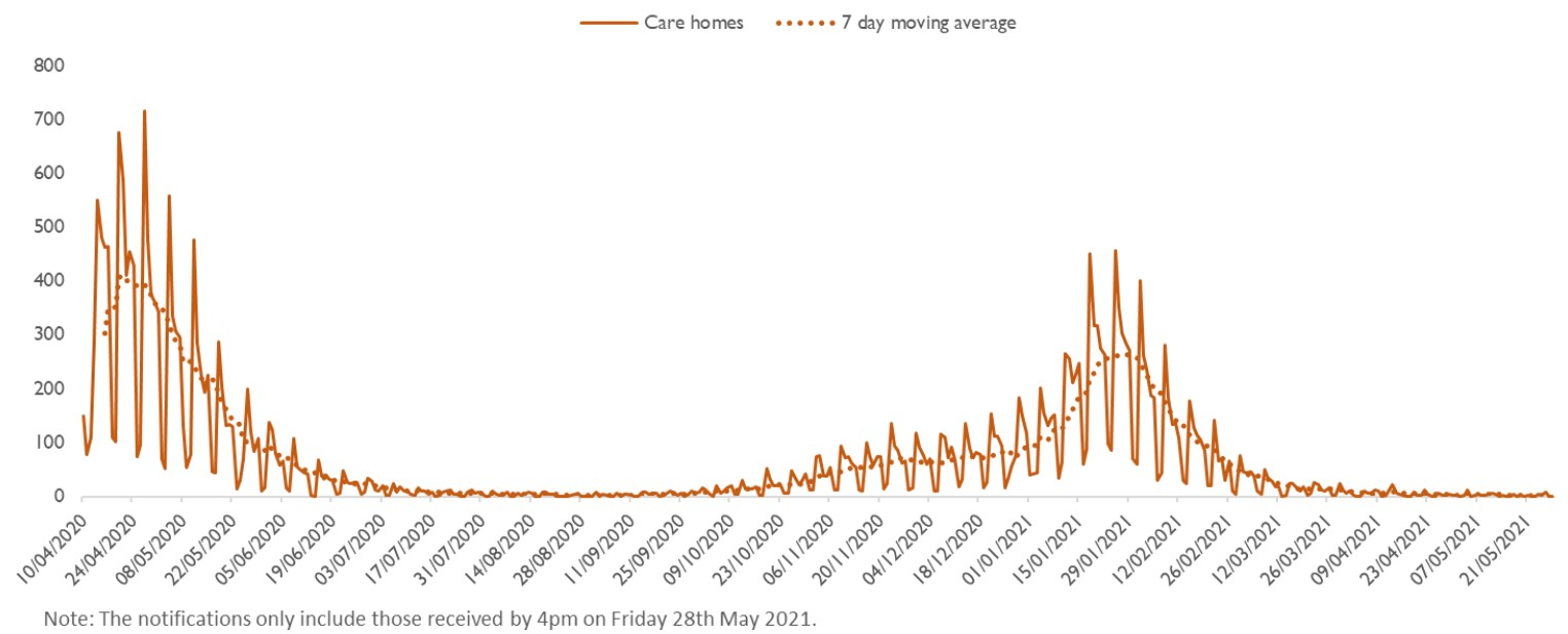 Chart showing large rises in deaths during the two waves but numbers having fallen close to zero now
