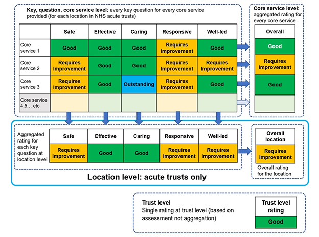 Example of proposed ratings for NHS trusts
