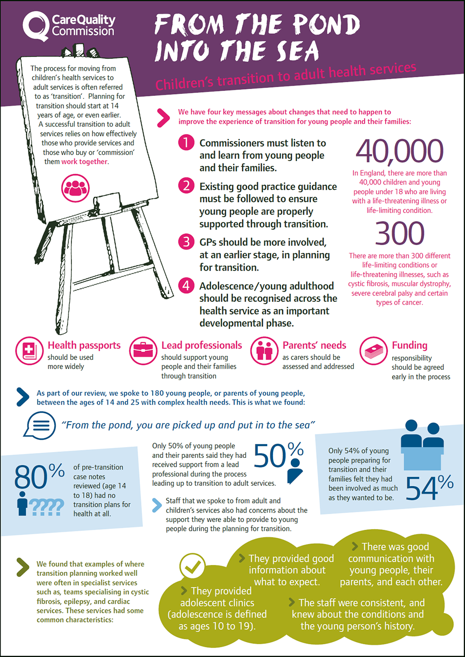 Infographic showing the key findings from CQC's review of  transition arrangements for young people with complex health needs as they move from children's to adult services