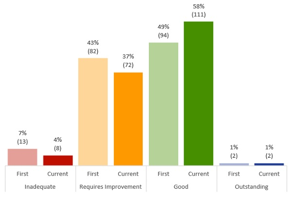 Bar chart showing a slight decline in ratings for safety with 41% of services rated as inadequate or requires improvement