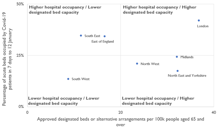 Chart showing London having the highest and the South West the lowest for both COVID-19 bed occupancy and number of approved designated beds