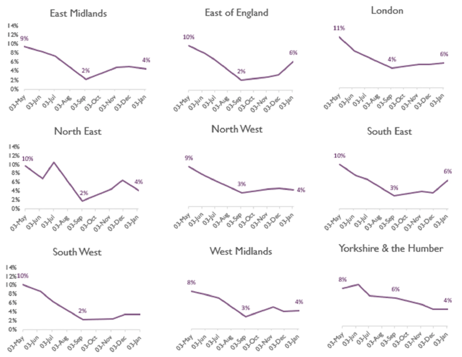 Charts showing the proportion of homecare staff absent due to COVID-19 is highest in the East of England, London and the South East