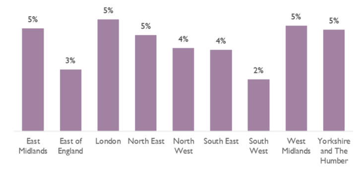 Graph showing the highest rates of staff absence in London and the West Midlands