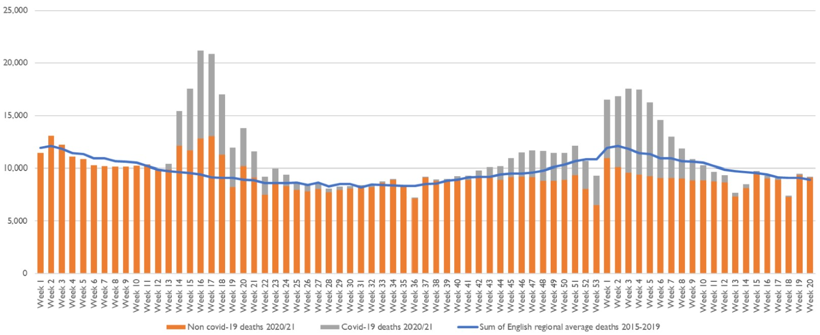 Chart showing the contribution of COVID-19 to the increase in deaths in 2020 and 2021