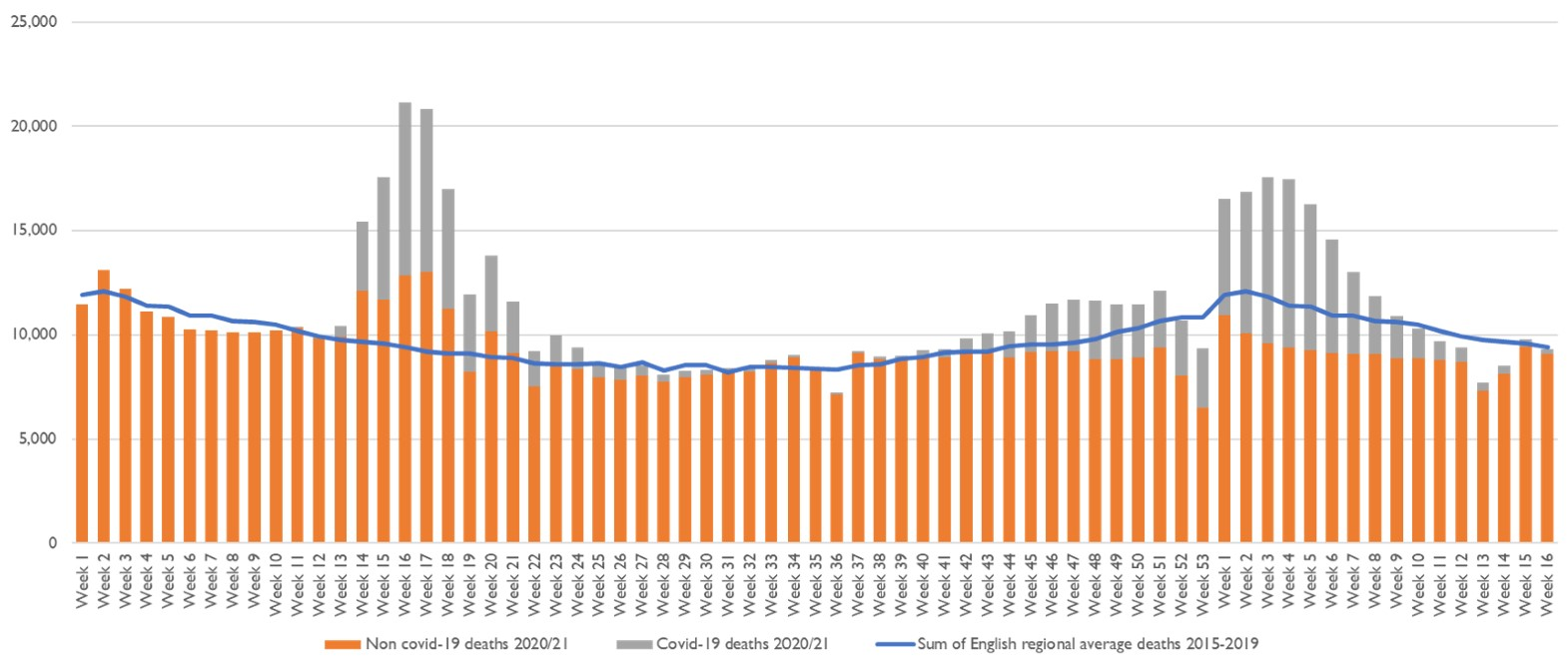 Graph showing the number of weekly deaths now below the average for previous years before 2020