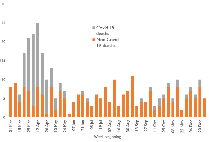 Chart showing COVID-19 contributing to the overall number of deaths in both the first and second waves