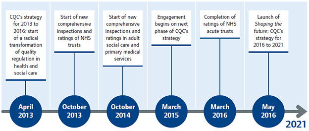 CQC timeline 2013 to 2021 cover