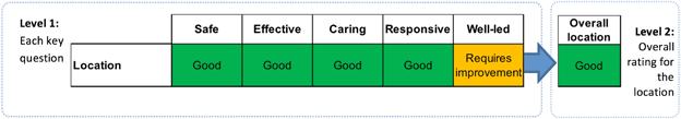 Adult social care ratings aggregation diagram