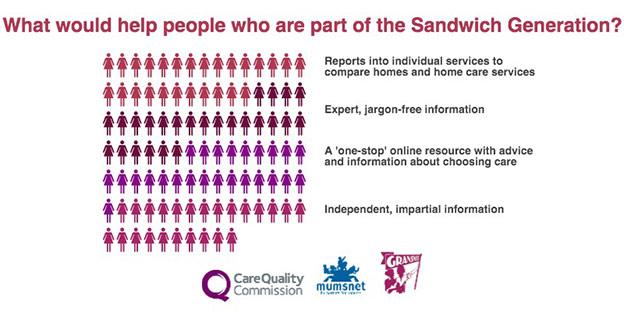 Sandwich Generation Infographic of The Sandwich Generation