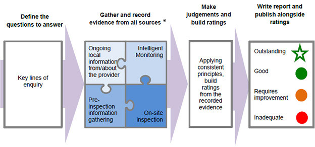 Diagram showing how KLOEs and evidence build towards ratings