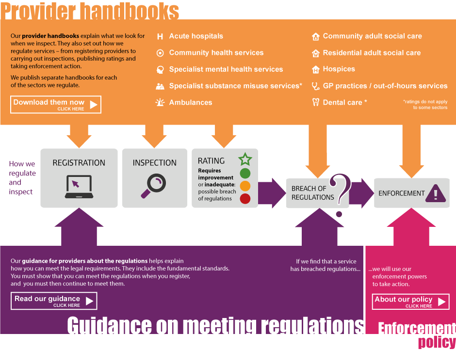 Diagram showing how CQC's guidance fits into its regulatory model