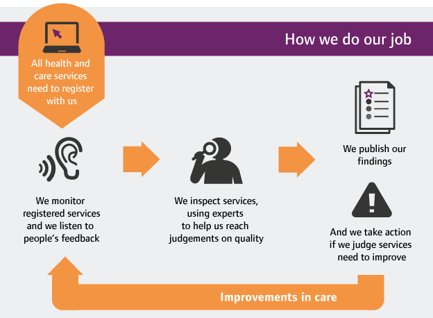 A diagram showing how CQC monitors, inspects and regulates health and social care services