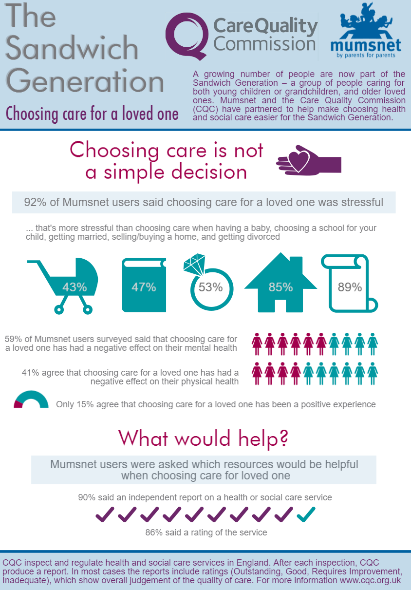 Caring Across Generations: Infographic