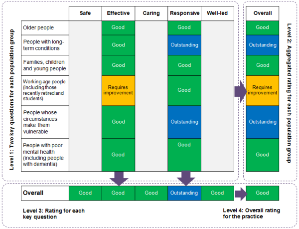 diagram showing how CQC's four rating levels work