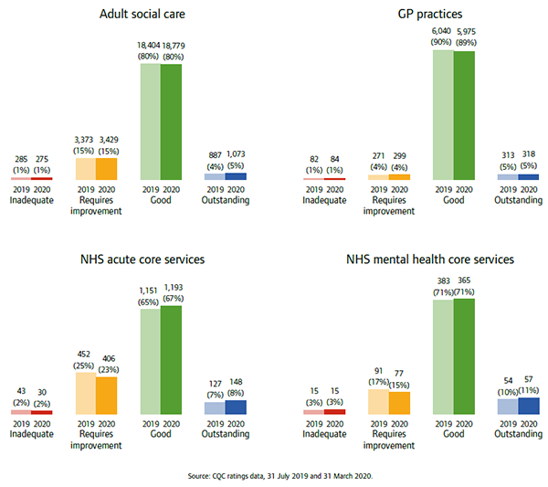 Bar charts show ratings of services including adult social care, GP practices, NHS acute core services and NHS mental health core services