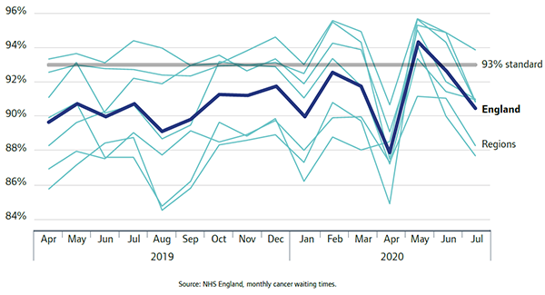 Graphs shows % of patients waiting less than 2 weeks from GP urgent referral to first consultant appointment, all cancers, Apr 2019 to Jul 2020, England and regions