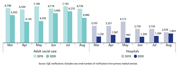 Bar chart shows notifications to CQC of Deprivation of Liberty Safeguards application outcomes by month and sector, comparing 2019 and 2020