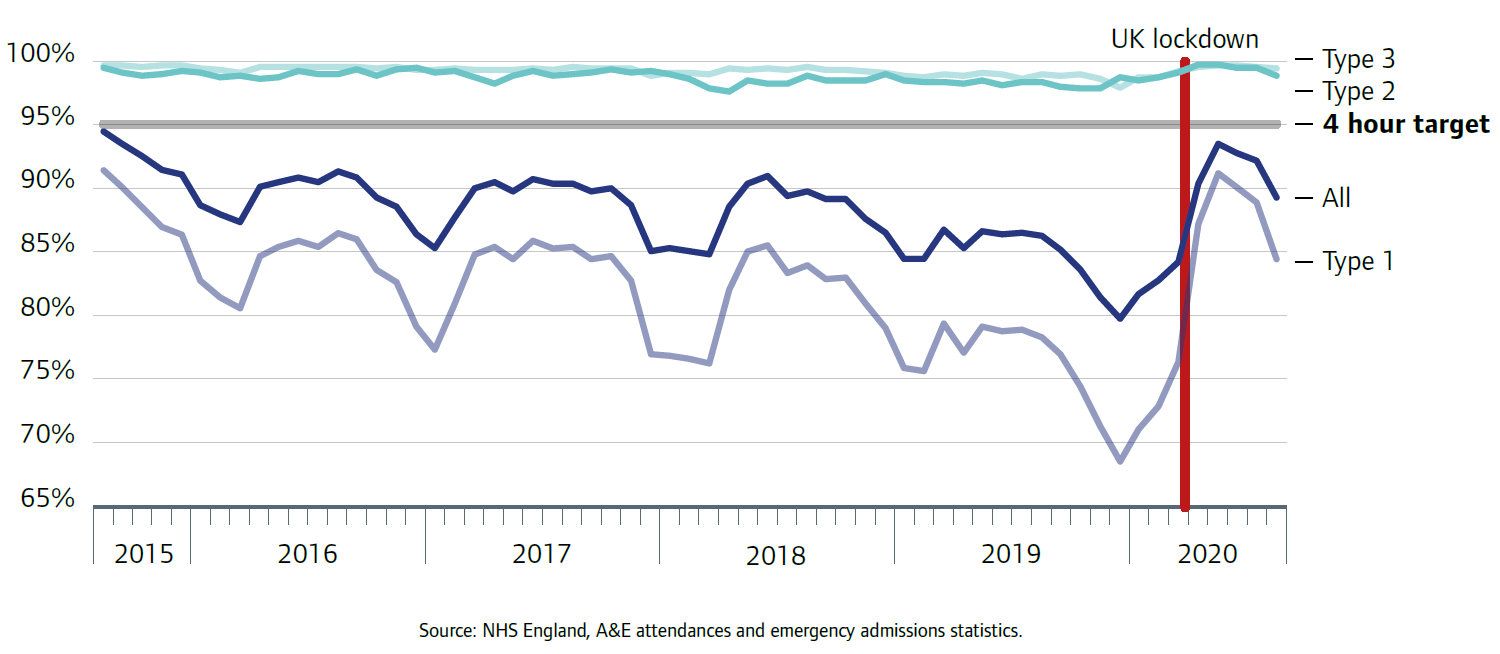 Graph shows monthly performance against the four-hour A&E target, between August 2015 and August 2020