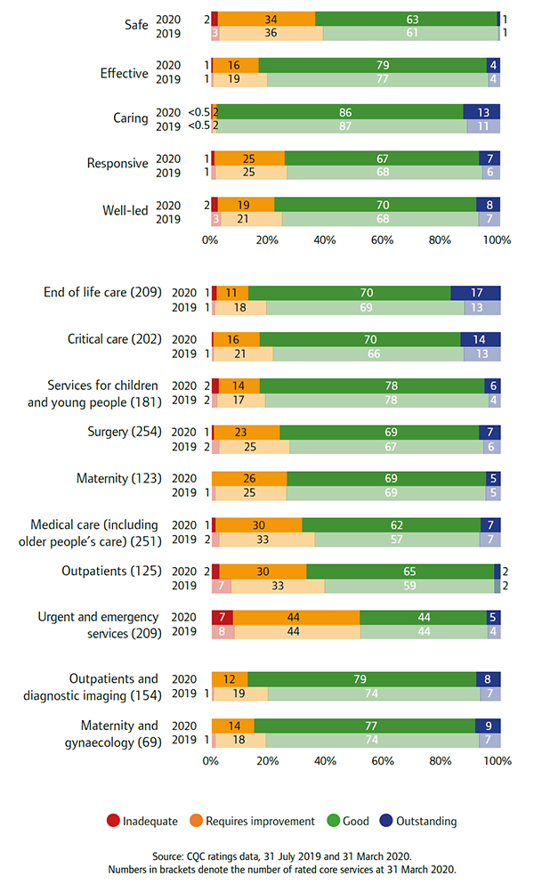 Bar charts showing NHS acute core services, key question ratings and overall ratings, 2019 and 2020