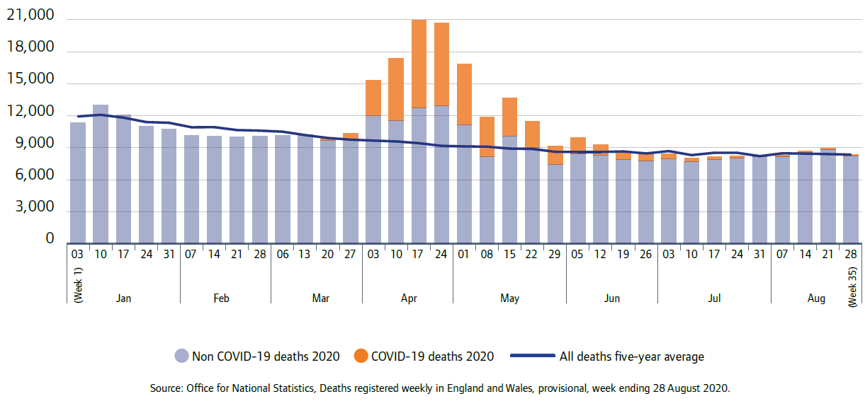 Bar chart shows numbers of deaths registered by week in England and Wales, non-COVID-19 and COVID-19, over eight months to August 2020
